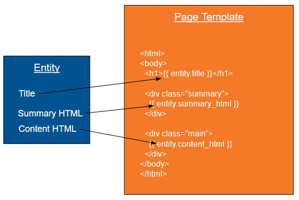 entity-template