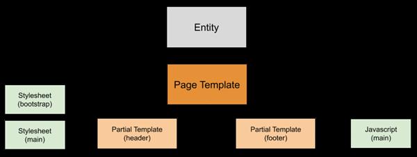 basicsitecomponents