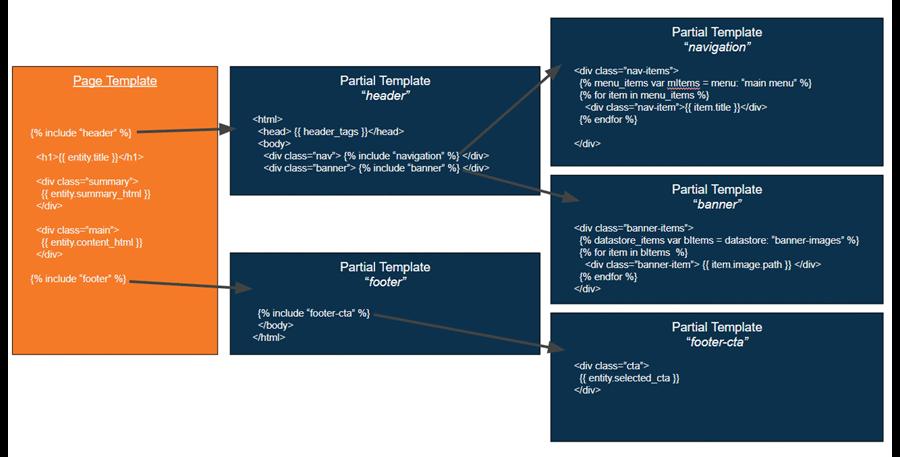 templates-multi-level-nested