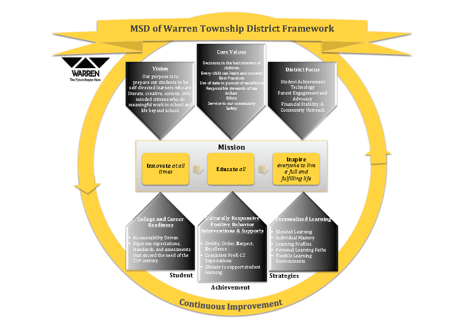 District Framework