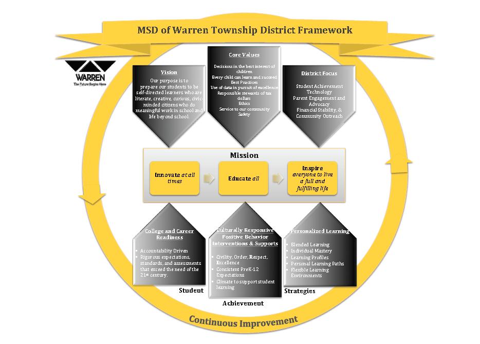 District Framework