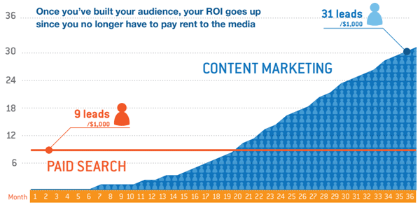 Content Marketing vs Paid Media ROI | Kapost