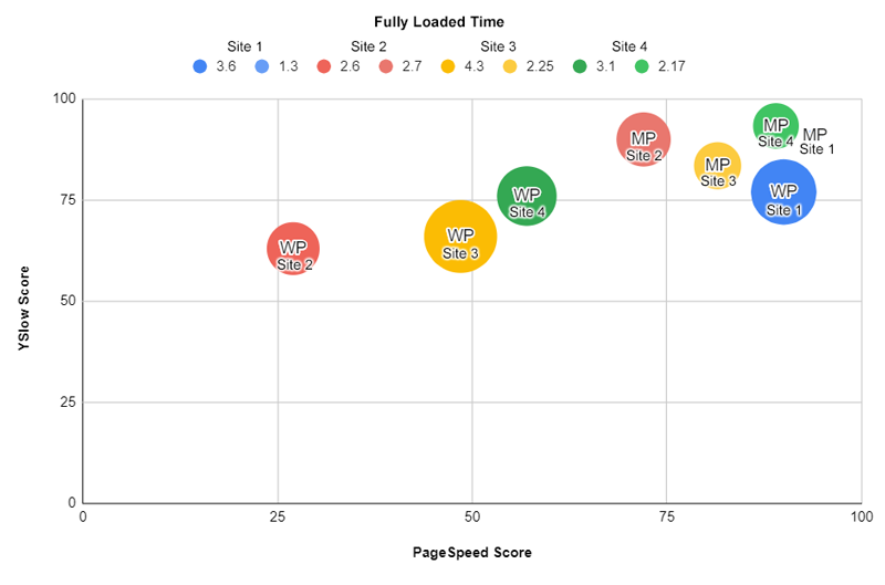 Best Page Load Results: Marketpath CMS vs WordPress