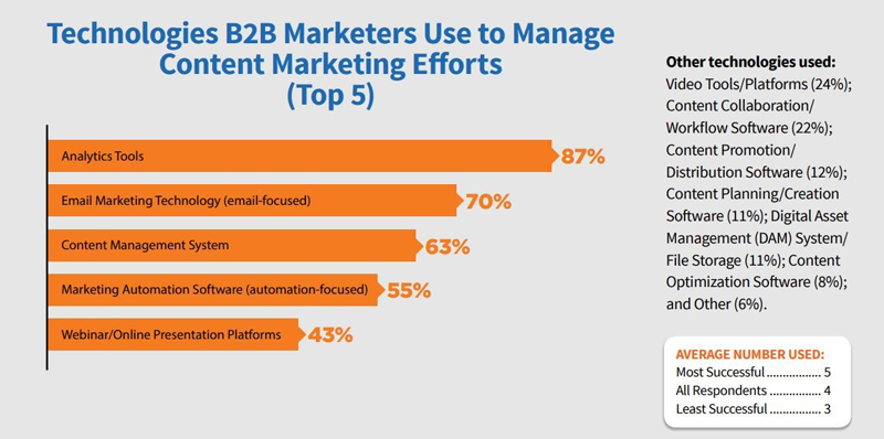 Technologies B2B Marketers Use to Manage Content Marketing Efforts