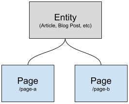 Basic Entity and Page Hierarchy | Marketpath CMS