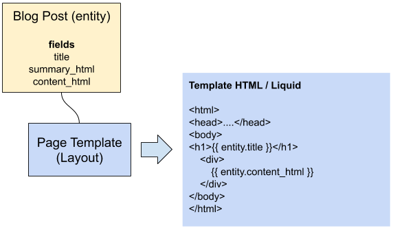 Entity and Page Template