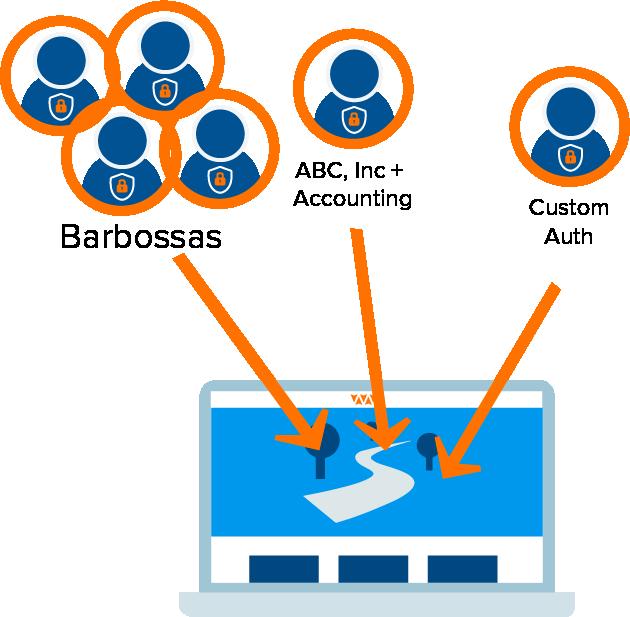 profiles-custom-access