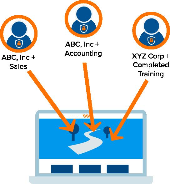 profiles-rbac-access