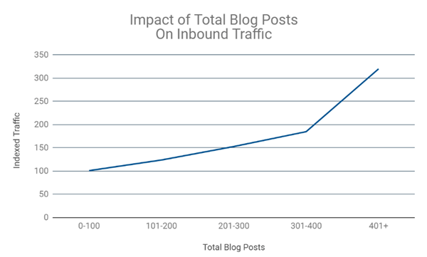 Impact of Total Blog Posts On Inbound Traffic | Hubspot