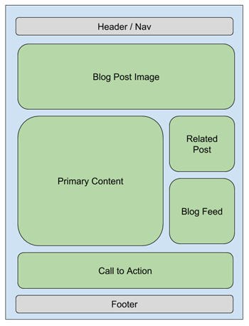 Wireframe of webpage   Content Editing   Marketpath CMS