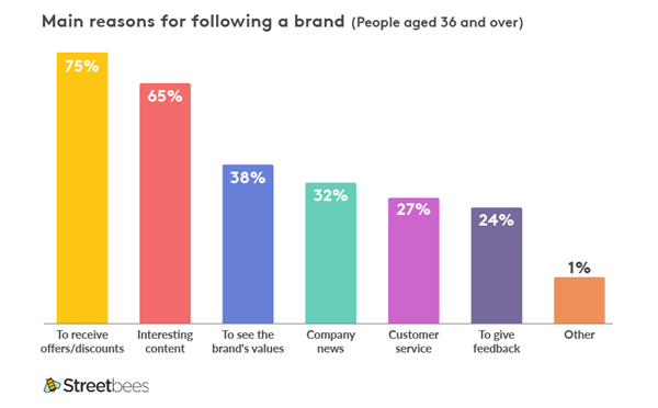 Main reasons for following a brand | Streetbees