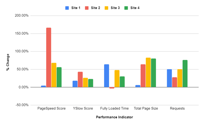 Page Load Test Results: Average Improvements of Marketpath CMS over WordPress