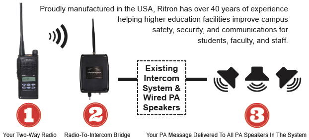 Fill Gaps in Communication Coverage with the Radio-To-Intercom Bridge