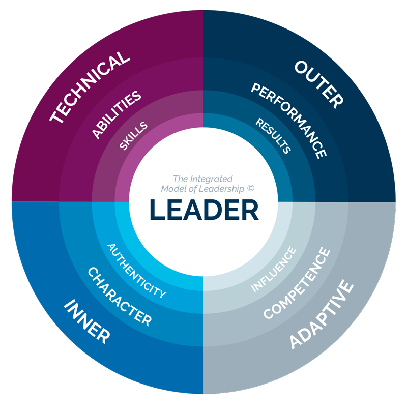 Integrated Model of Leadership by Ki ThoughtBridge