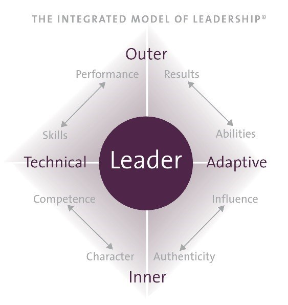 OLD Integrated Model of Leadership