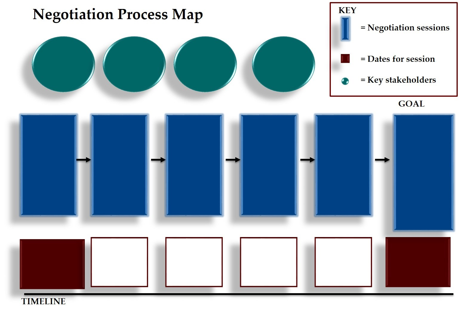 Ki ThoughtBridge's Negotiation Process Map
