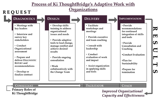 Process of Ki ThoughtBridge's Adaptive Work with Organizations