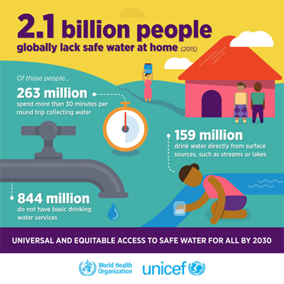 Global Water Crisis Infographic