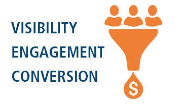 Marketpath's Visibility, Engagement, and Conversion Funnel
