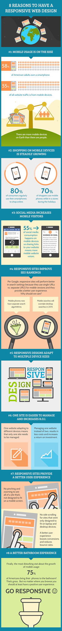 8 Reasons to Have a Mobile Responsive Web Design Infographic